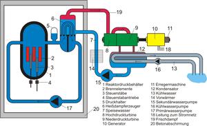300pxschema_druckwasserreaktor