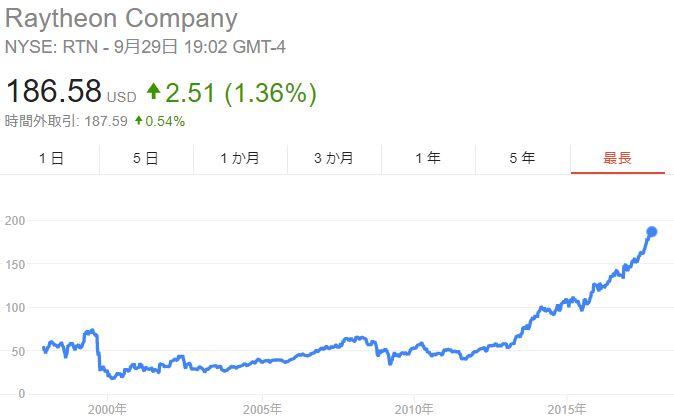 株価 ロッキード